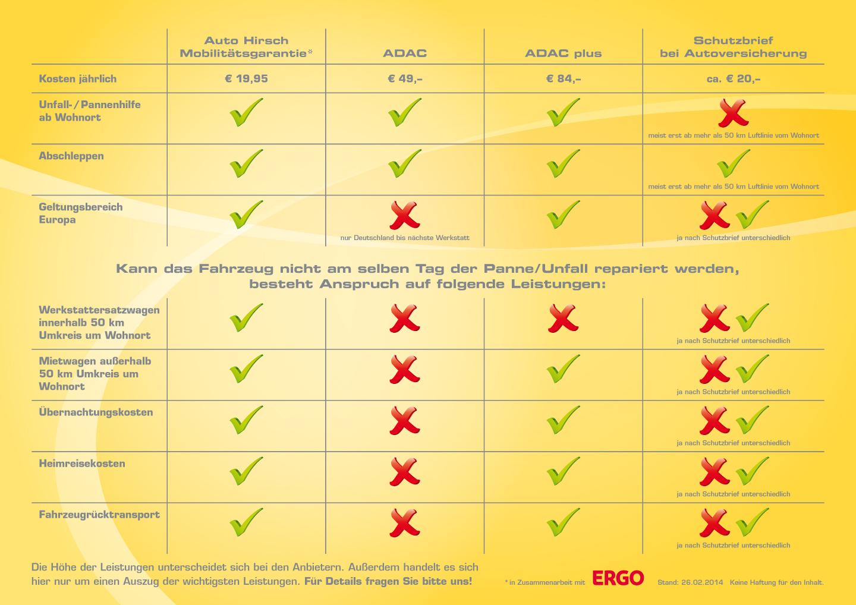 Auto Hirsch Mobilitätsgarantie ADAC plus Schutzbrief bei Versicherung Vergleich Leistungen