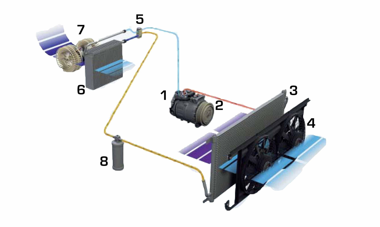 Der Aufbau und die Funktion einer Klimaanlage im Auto - Auto Hirsch
